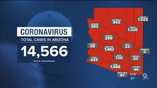 14,566 confirmed coronavirus cases reported in Arizona