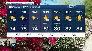 Mostly sunny Thursday in store