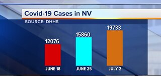 Nevada health officials 'concerned' about rise in COVID-19 cases