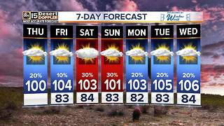 Slight chance of storms, drier on Friday - Video