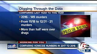How Indianapolis' 2016 record number of homicides compares to 2017 - Video
