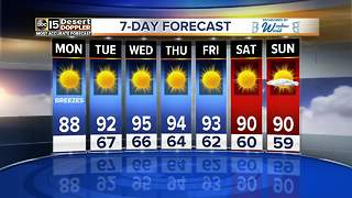 A breezy Monday with a high of 88 - Video