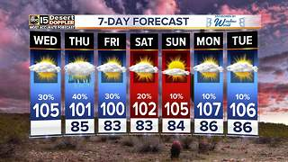 FORECAST: Storms bringing dust into Valley - Video