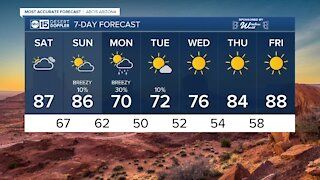 FORECAST: Saturday has cooler temperatures with a Valley high of 87