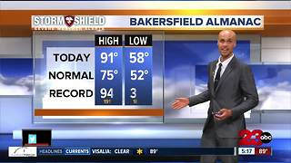 Staying HOT into the weekend before a big cool down comes in! - Video