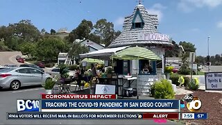 Tracking the COVID-19 pandemic in San Diego County