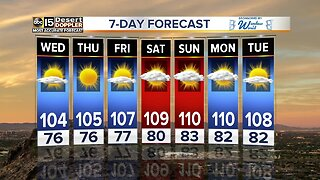 Temperatures warming up toward the end of the week