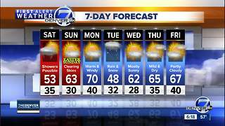 Mild now, but some rain in Denver on Saturday - Video