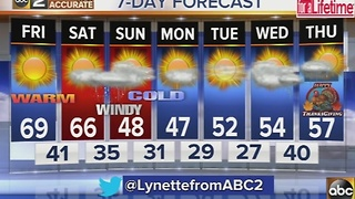 Warm temperatures with winds, cooler air over the weekend - Video