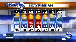 Drier weather returns to Colorado through the weekend
