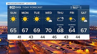 Temperatures stay in the mid-60s with sunny skies