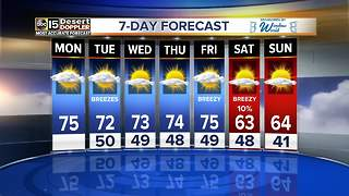 Warm temperatures continue throughout the work week - Video