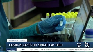 COVID-19 cases hit single day high