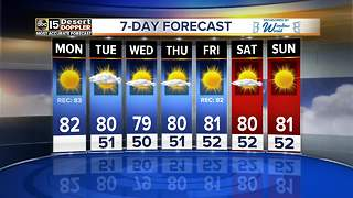 Temperatures linger around 80 this week in the Valley - Video