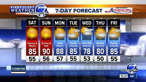 Temps warming up for Denver this weekend