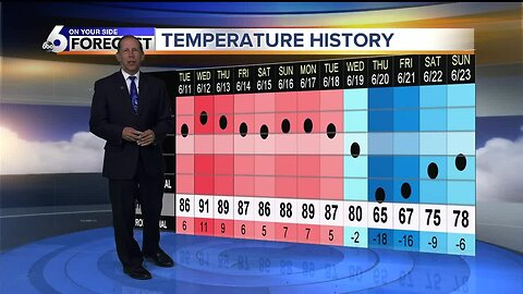 Scott Dorval's Monday On Your Side Forecast