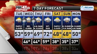 Claire's Forecast 10-20