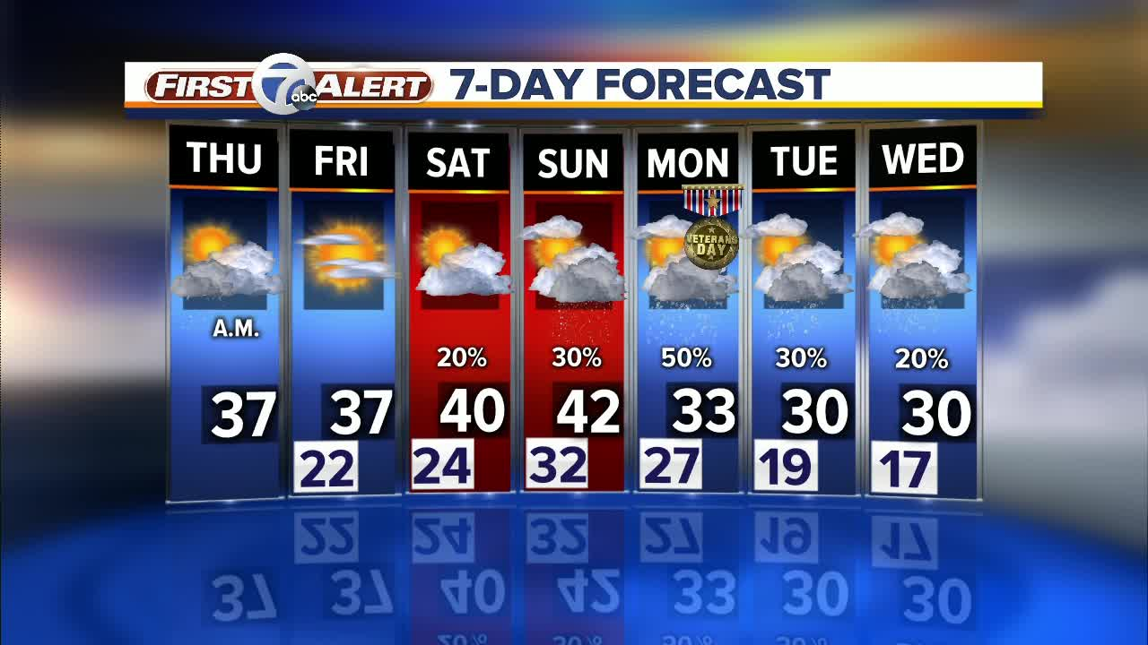 Cold temperatures, more snow expected in metro Detroit