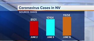 DHHS: Largest 1-day spike in COVID-19 cases
