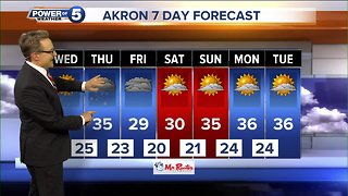 Akron weather forecast - Video