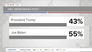 Latest polls in race or President