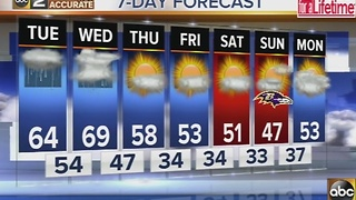 Rain, clouds with mild temperatures Tuesday - Video
