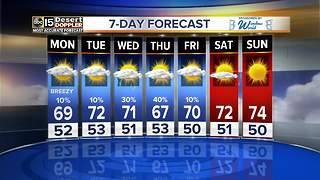 Breezy conditions expected Monday in the Valley - Video