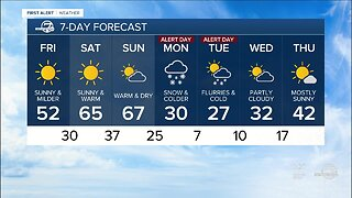 Warm this weekend, then more snow