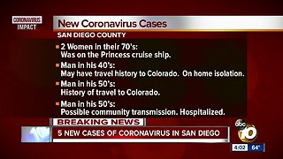 Five new cases of Coronavirus in San Diego County