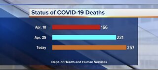 COVID-19 latest Nevada numbers