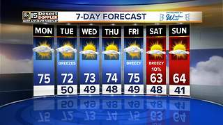 Breezy week ahead before very slight rain chances - Video