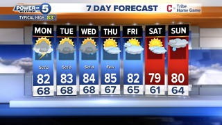 Akron Evening Weather Forecast - Video