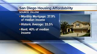 Report: Mortgage and rent still a burden for San Diegans