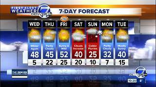 Denver will be cold tonight, much warmer Wednesday - Video