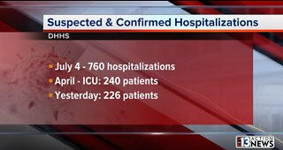 COVID-19 hospitalizations rise in Neavda along with cases