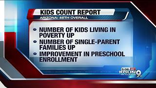 Survey shows conditions for Arizona kids 46th in nation - Video