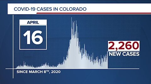 GRAPH: COVID-19 numbers as of April 16, 2021