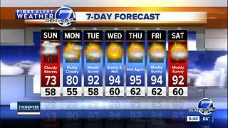 Cooler Sunday- then 90s return next week - Video