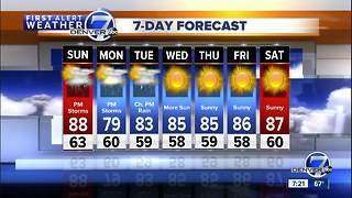 Scattered storms Sunday PM, then a cool down