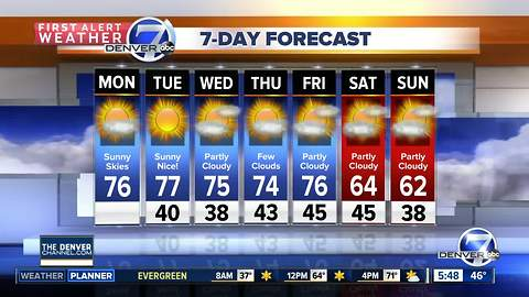 Monday forecast: Warming up this week!