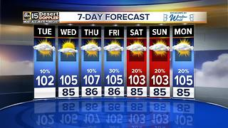 Storm chances low for the next couple days - Video