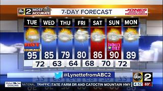 FORECAST: Heat Surge Holding into Tuesday! - Video