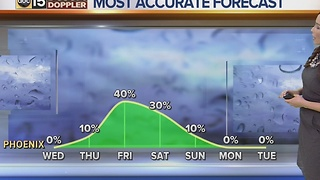 Another chance of rain coming to the Valley