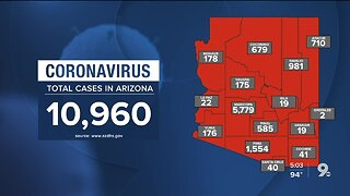 10,960 confirmed coronavirus cases reported in Arizona