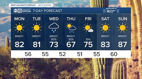 FORECAST: Sunny and warm, but changes coming!