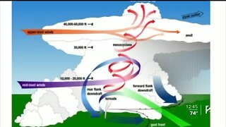 Collier's Classroom: How Tornadoes Form