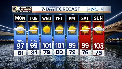 Triple-digit temps to return for the week ahead