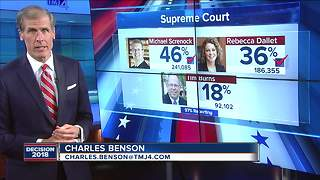 Screnock, Dallet advance in Wisconsin Supreme Court primary - Video