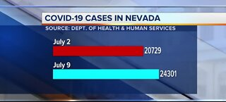 COVID-19 cases in Nevada | July 9
