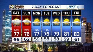 Rain returns to The Valley this weekend